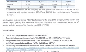 Jain Irrigation Systems Ltd consolidated net profit of Rs.7 crore in Q3FY17